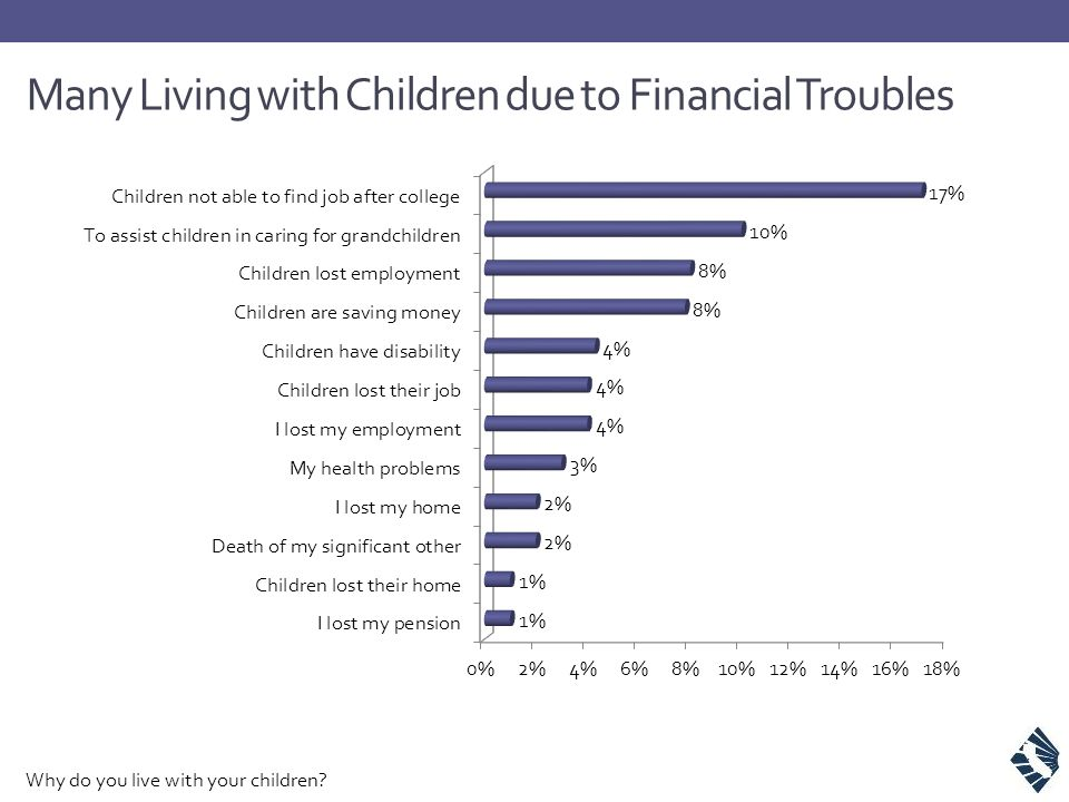 Many Living with Children due to Financial Troubles Why do you live with your children?