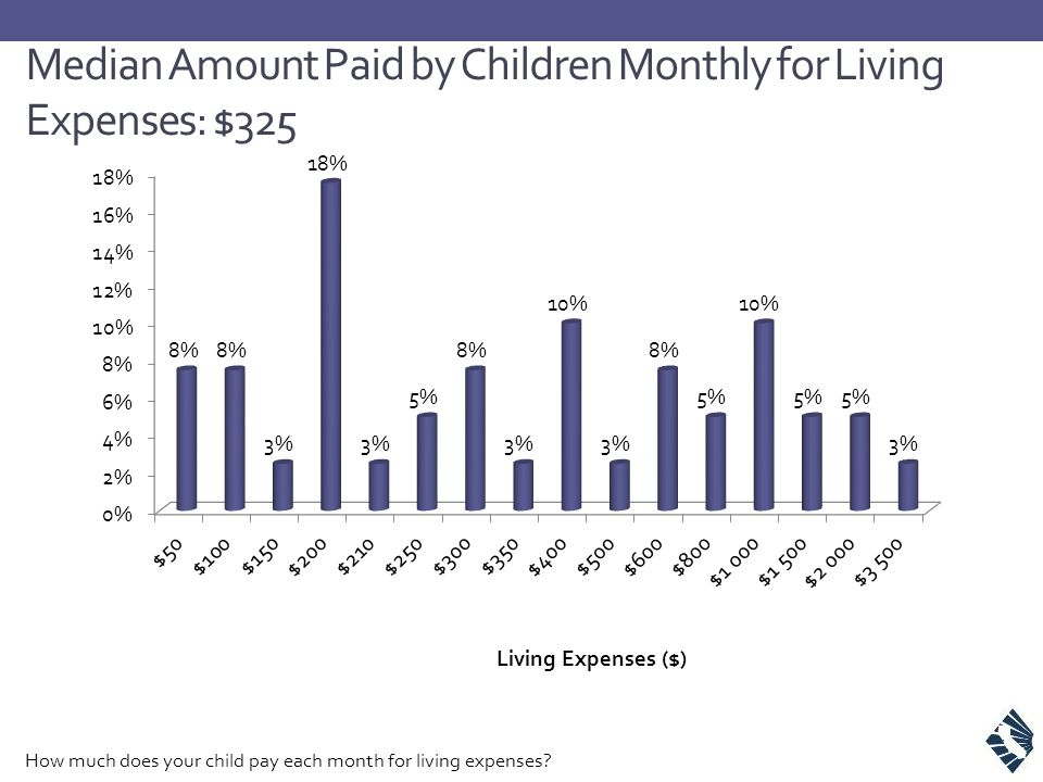 Median Amount Paid by Children Monthly for Living Expenses: $325 How much does your child pay each month for living expenses?