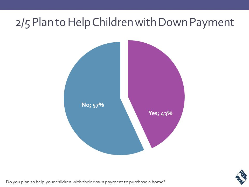 2/5 Plan to Help Children with Down Payment Do you plan to help your children with their down payment to purchase a home