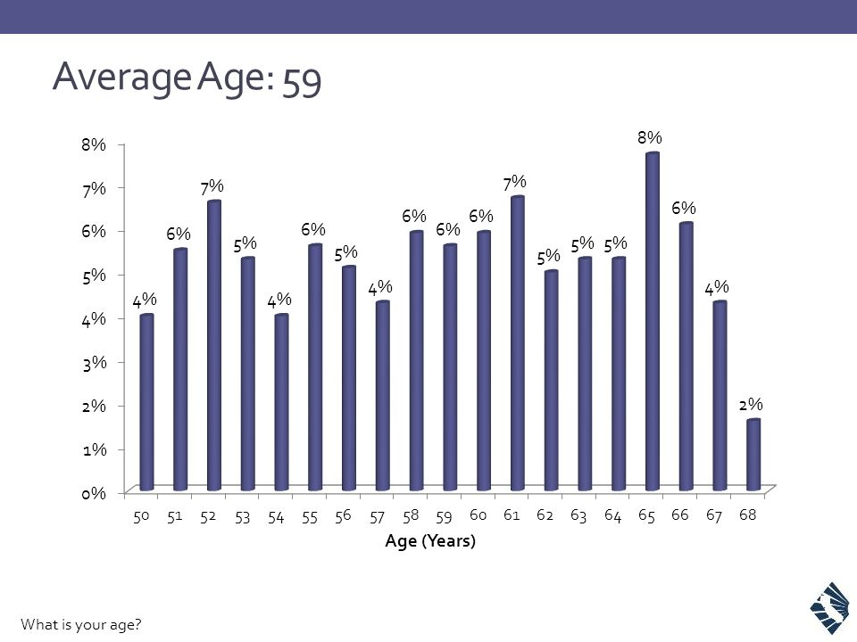 Average Age: 59 What is your age