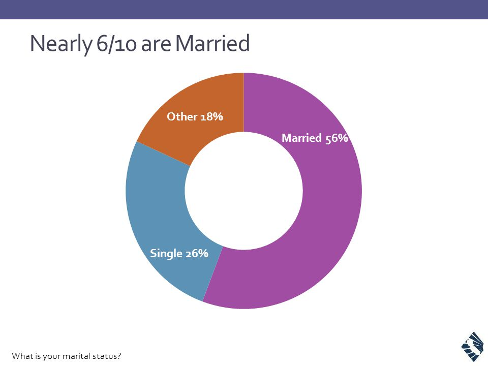 Nearly 6/10 are Married What is your marital status?