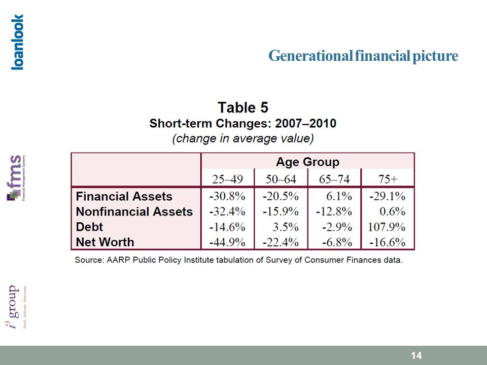Generational financial picture 14