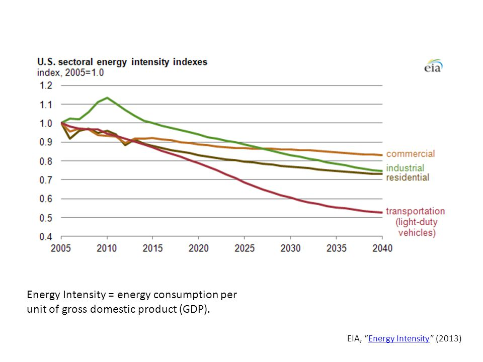 Energy Intensity = energy consumption per unit of gross domestic product (GDP).