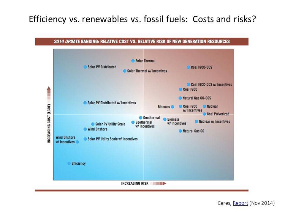Efficiency vs. renewables vs. fossil fuels: Costs and risks Ceres, Report (Nov 2014)Report