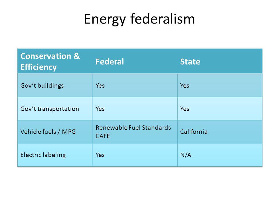 Energy federalism