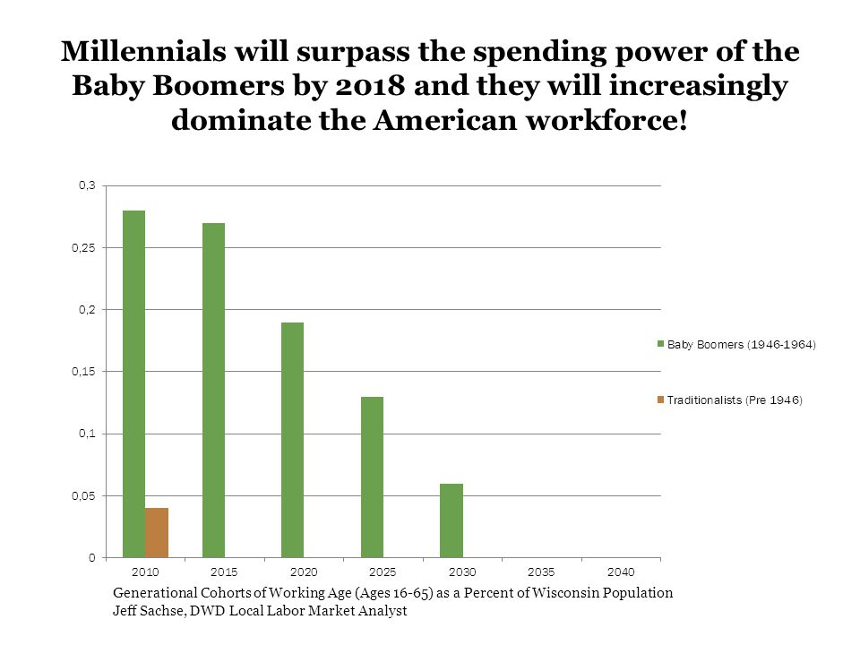Millennials will surpass the spending power of the Baby Boomers by 2018 and they will increasingly dominate the American workforce.