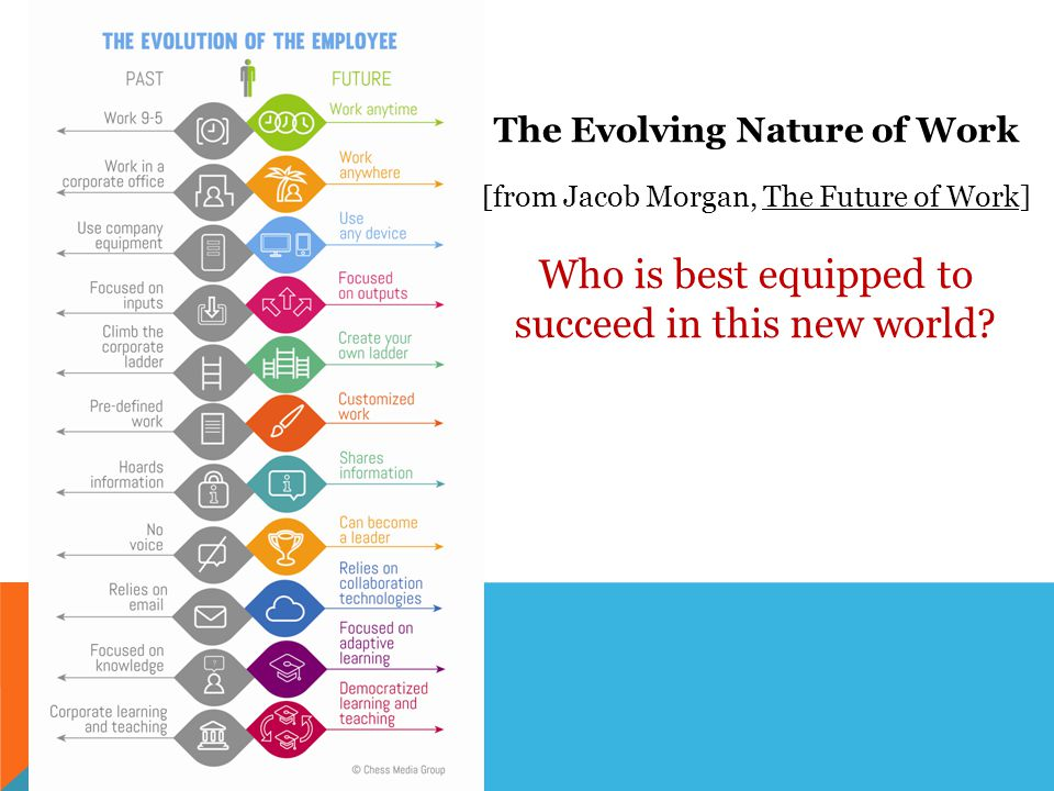 The Evolving Nature of Work [from Jacob Morgan, The Future of Work] Who is best equipped to succeed in this new world