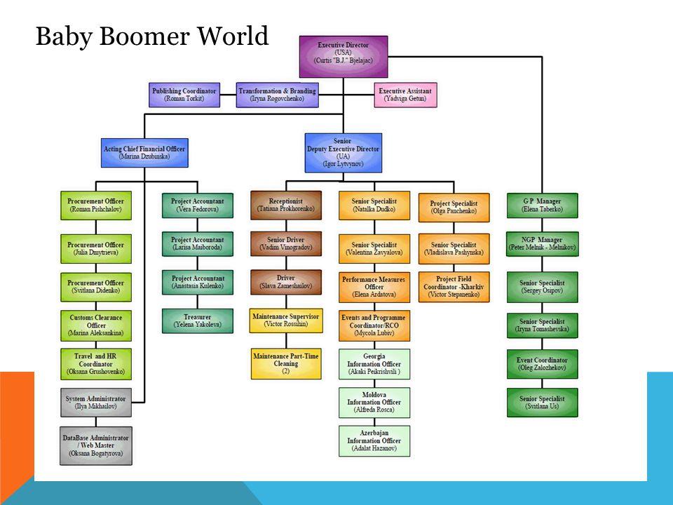 Baby Boomer World