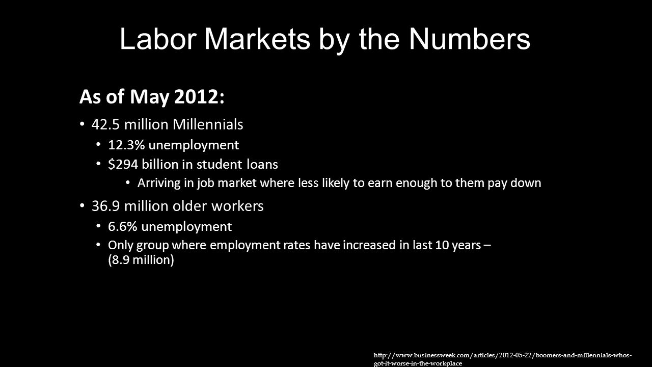 As of May 2012: 42.5 million Millennials 12.3% unemployment $294 billion in student loans Arriving in job market where less likely to earn enough to t