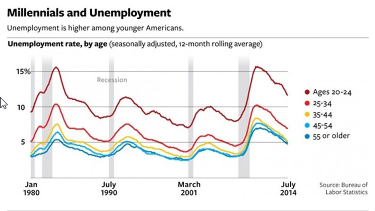 As of February 2013 Millennials at 13.1% unemployment Real wages dropped more than 11% since 2000 Some reports estimate as many as 50% are underemploy