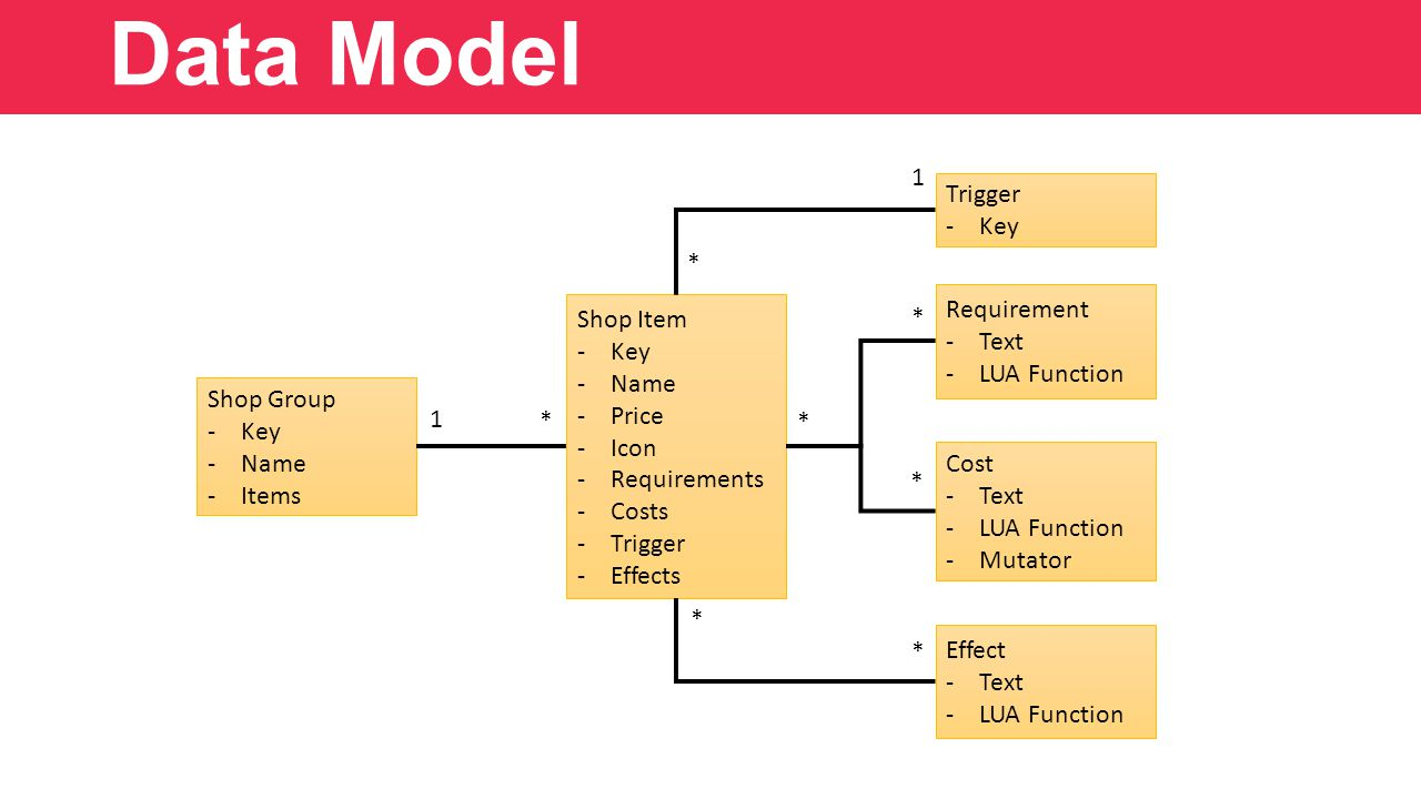 Data Model Shop Item -Key -Name -Price -Icon -Requirements -Costs -Trigger -Effects Shop Group -Key -Name -Items Requirement -Text -LUA Function Effect -Text -LUA Function Trigger -Key Cost -Text -LUA Function -Mutator 1 * 1 * * * * * *