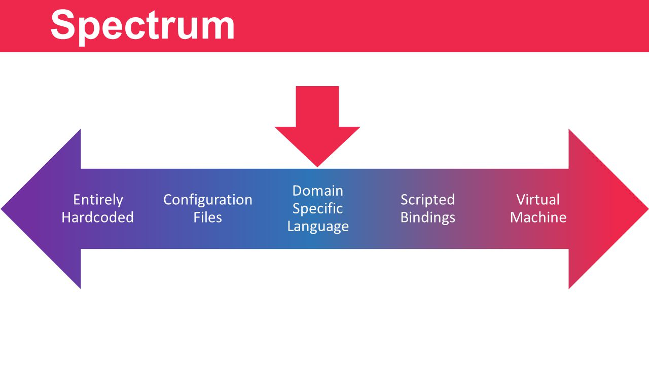 Spectrum Virtual Machine Scripted Bindings Domain Specific Language Configuration Files Entirely Hardcoded