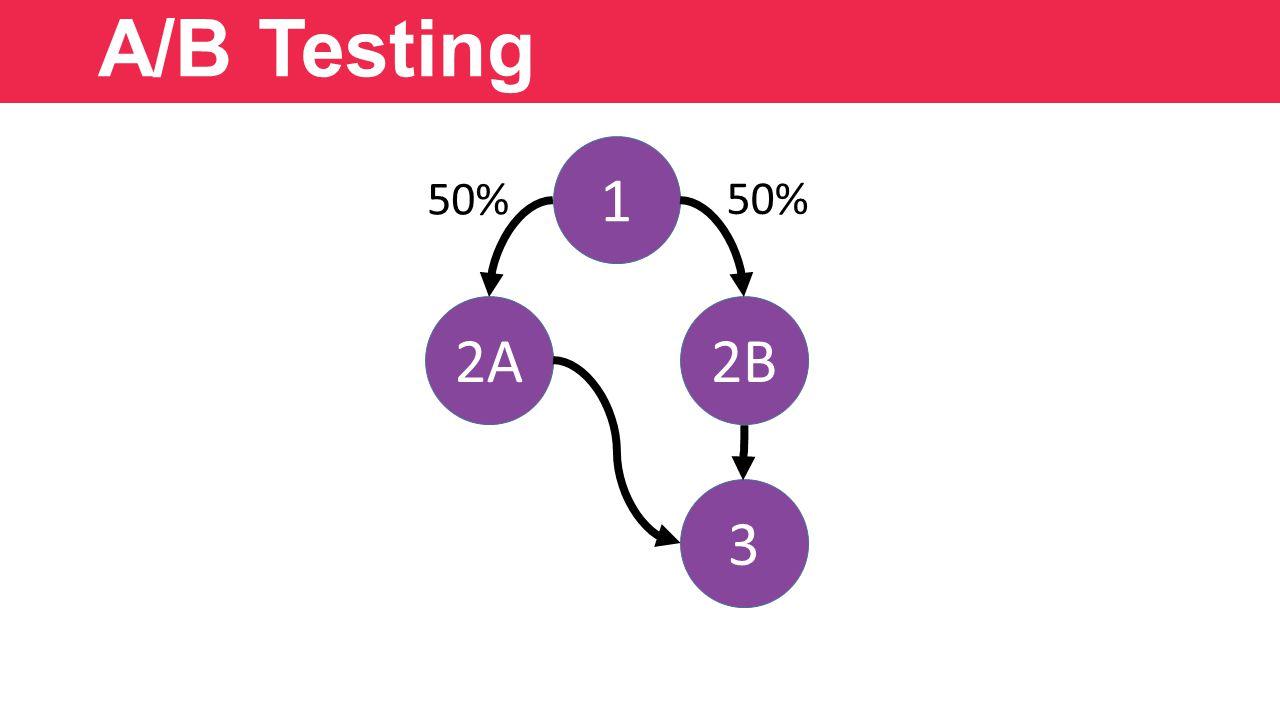 A/B Testing 1 2A2B 3 50%