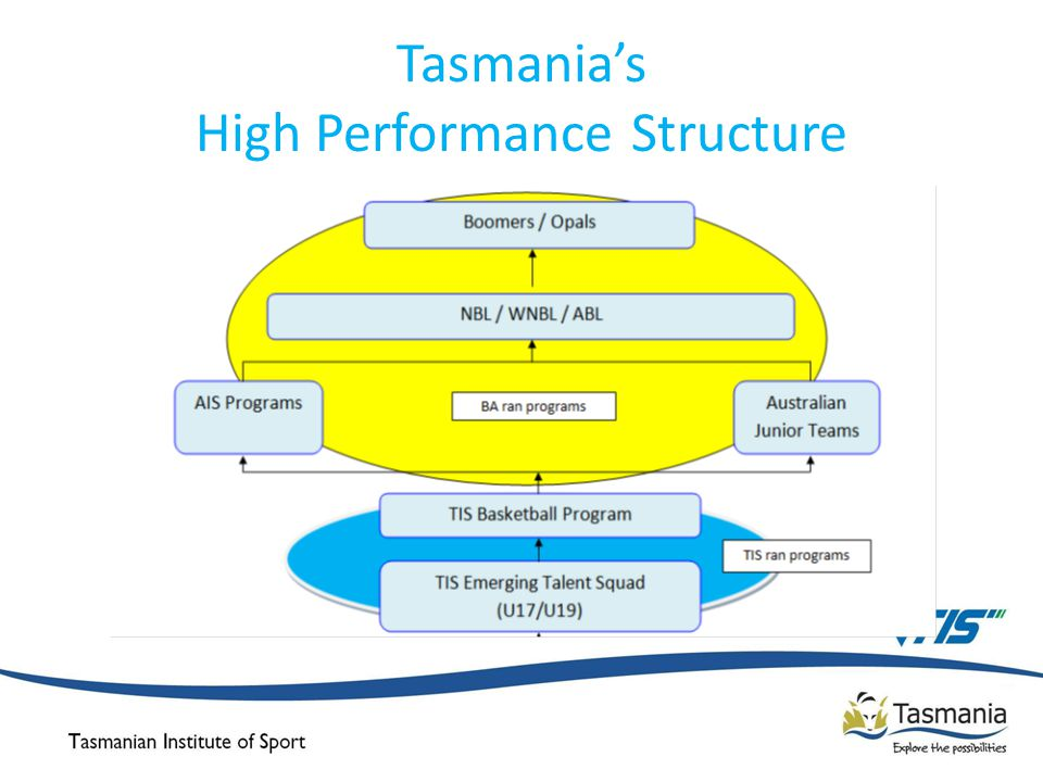 Tasmania's High Performance Structure