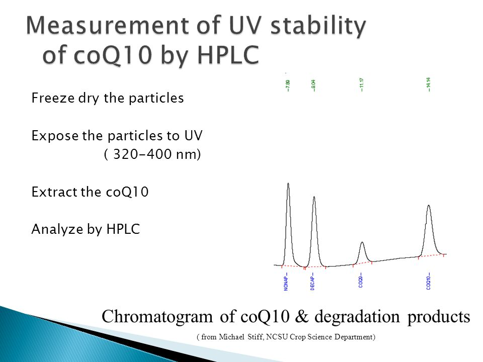 Freeze dry the particles Expose the particles to UV ( 320-400 nm) Extract the coQ10 Analyze by HPLC Chromatogram of coQ10 & degradation products ( from Michael Stiff, NCSU Crop Science Department)