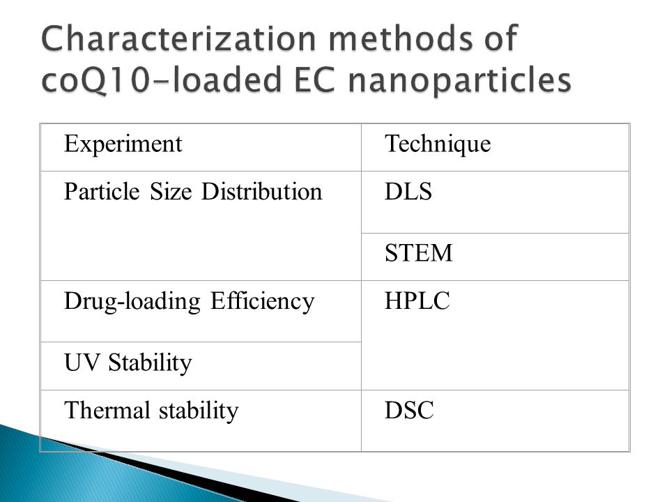 ExperimentTechnique Particle Size DistributionDLS STEM Drug-loading EfficiencyHPLC UV Stability Thermal stabilityDSC