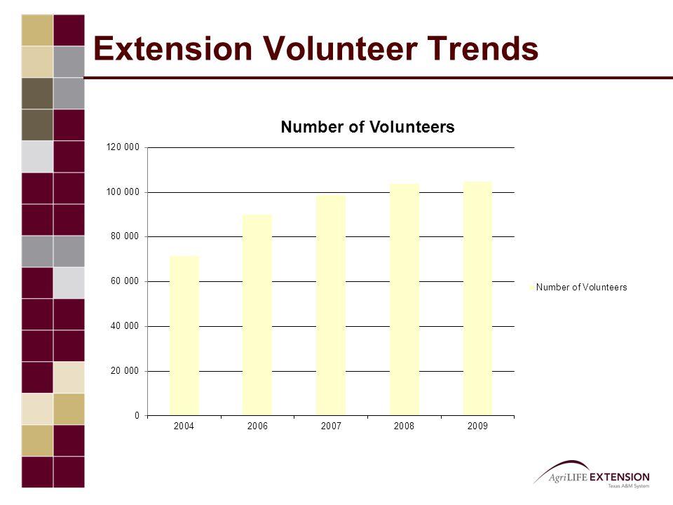 Extension Volunteer Trends