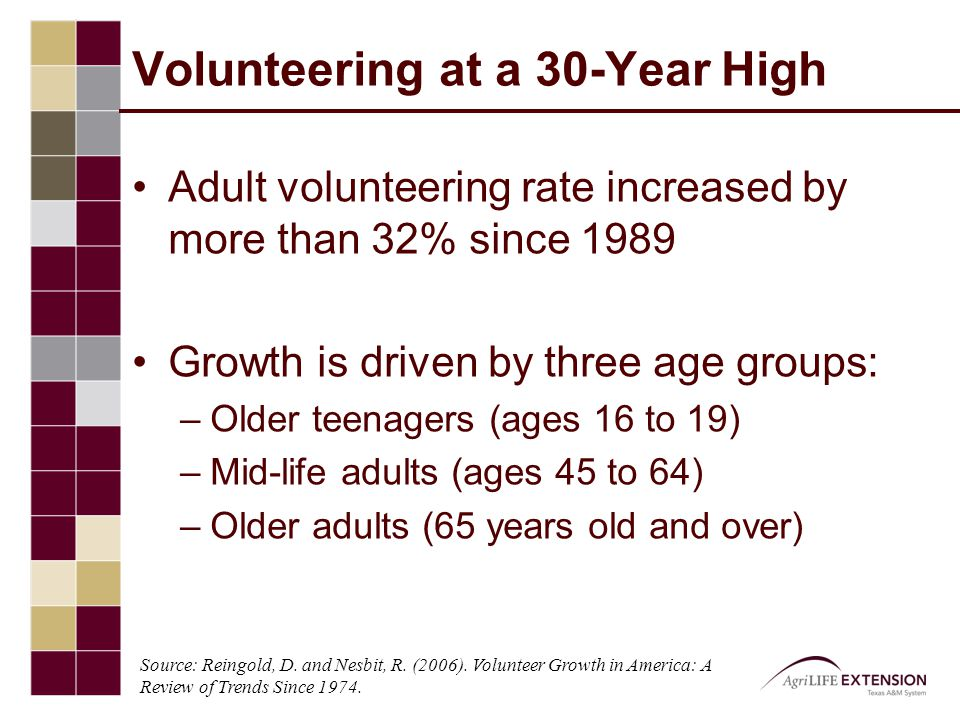 Extension Volunteers (2009) 104,672 Volunteers Contributed over 4 million hours Average contribution of 38.77 hours per person Valued at over $82 million* FTE Equivalent: 2,140 employees * Value of Volunteer Time based upon Independent Sector rate of $20.25 per hour