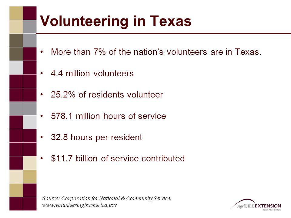 Where People Volunteer (2006-2008) Source: Corporation for National & Community Service, www.volunteeringinamerica.gov