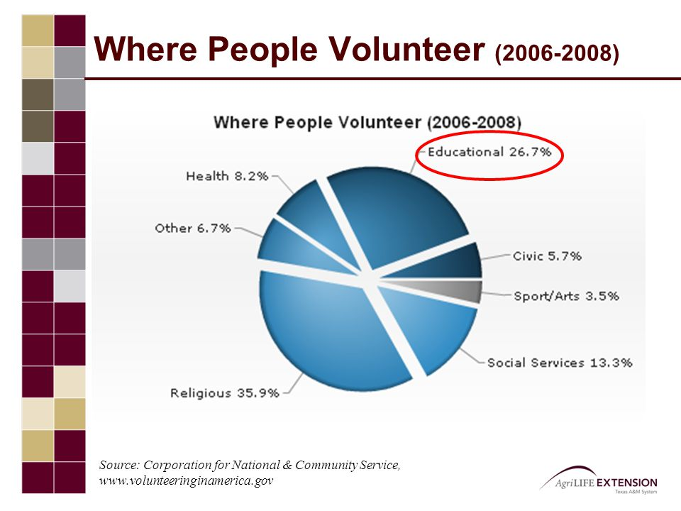 Neighborhood Engagement Less formal ways of serving in communities has increased –31% more Americans worked with their neighbor to fix a community problem –17% more Americans attended community meetings Source: Corporation for National & Community Service, www.volunteeringinamerica.gov