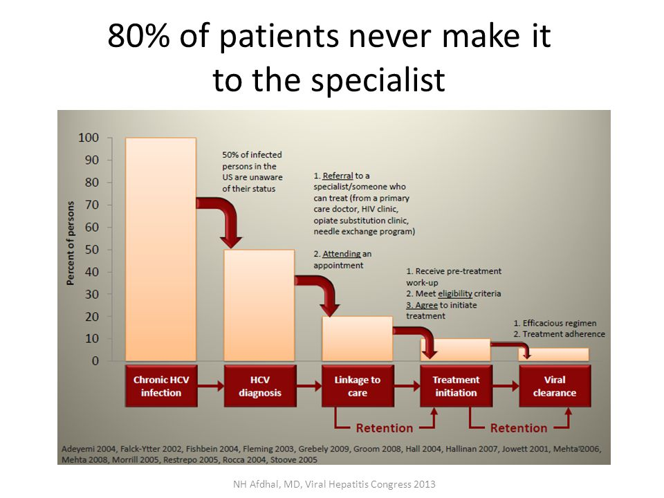 80% of patients never make it to the specialist NH Afdhal, MD, Viral Hepatitis Congress 2013