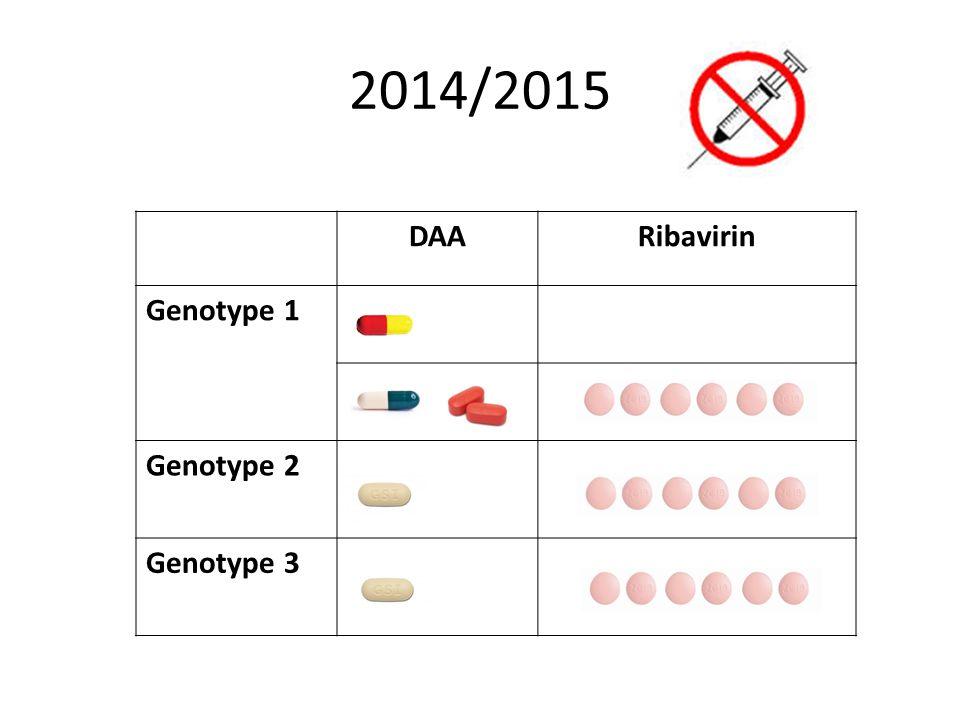 2014/2015 DAARibavirin Genotype 1 Genotype 2 Genotype 3