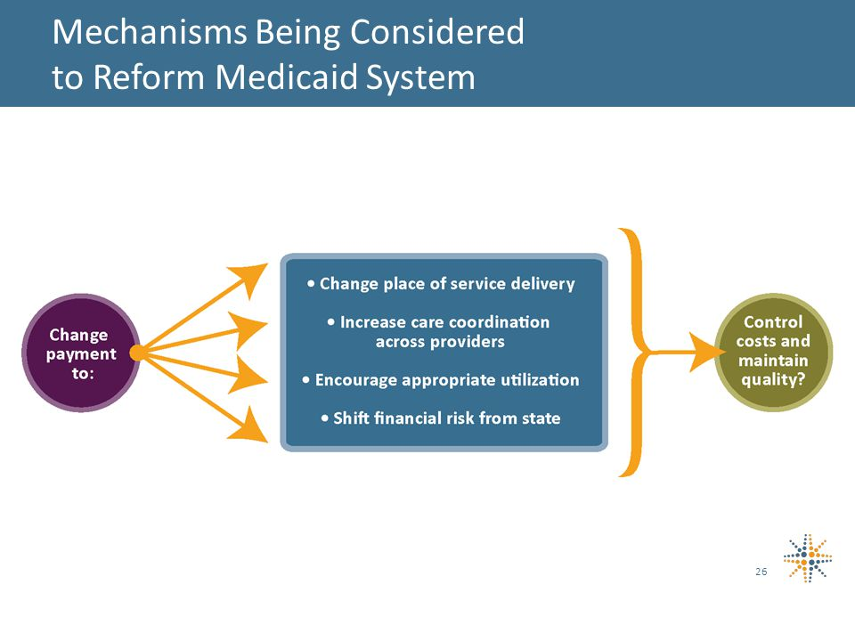 26 Mechanisms Being Considered to Reform Medicaid System