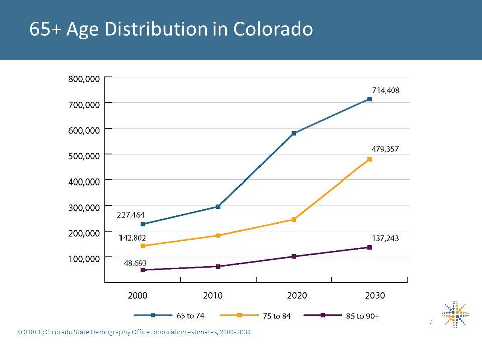 65+ Age Distribution in Colorado SOURCE: Colorado State Demography Office, population estimates, 2000-2030 9