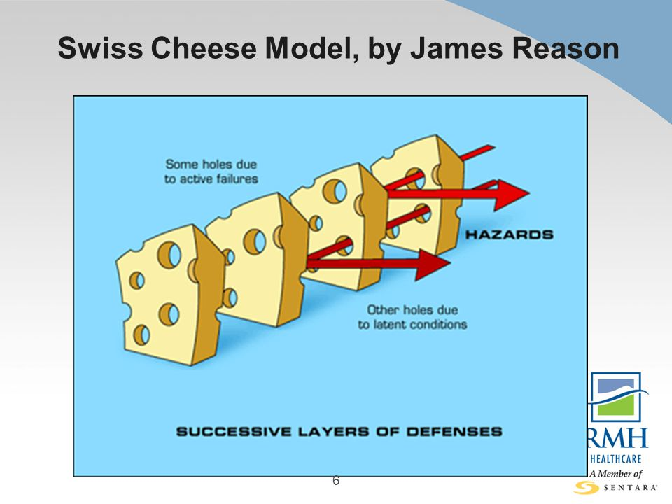 Swiss Cheese Model, by James Reason 6
