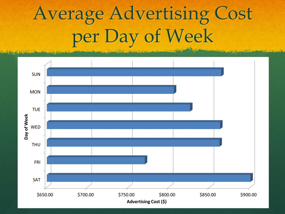 Average Advertising Cost per Day of Week