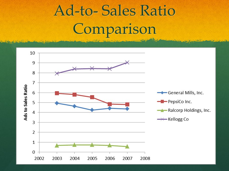 Ad-to- Sales Ratio Comparison