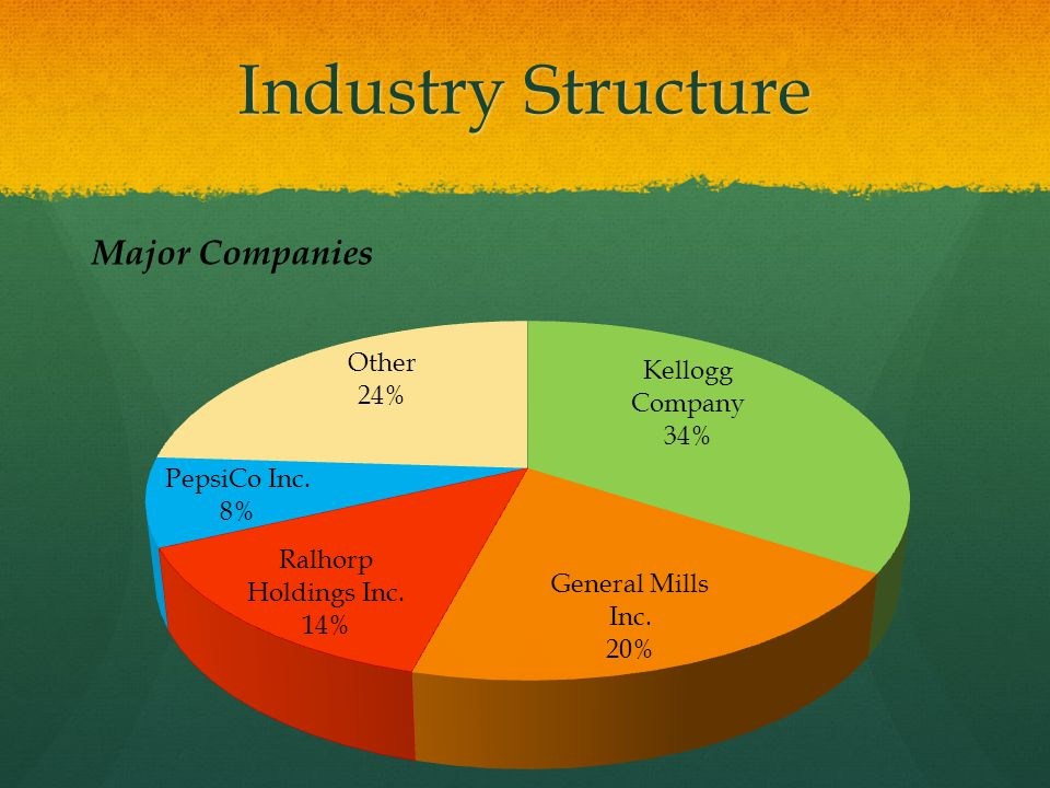 Industry Structure