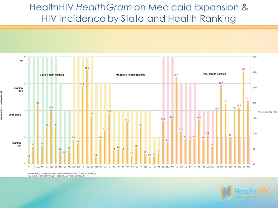 HealthHIV HealthGram on Medicaid Expansion & HIV Incidence by State and Health Ranking