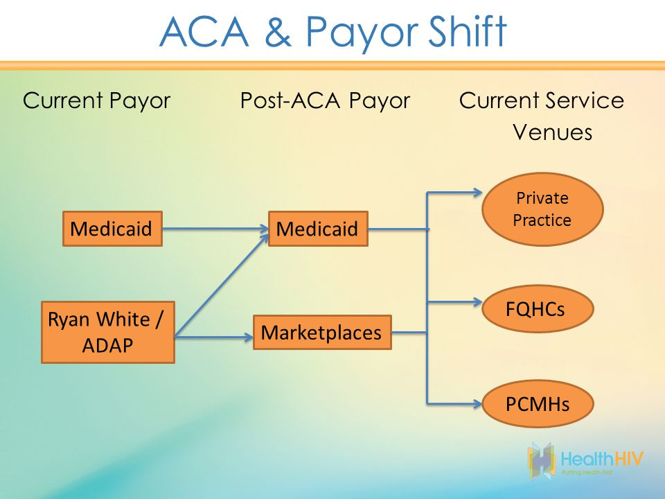 Current Payor Post-ACA Payor Current Service Venues Medicaid Private Practice Ryan White / ADAP Marketplaces FQHCs PCMHs