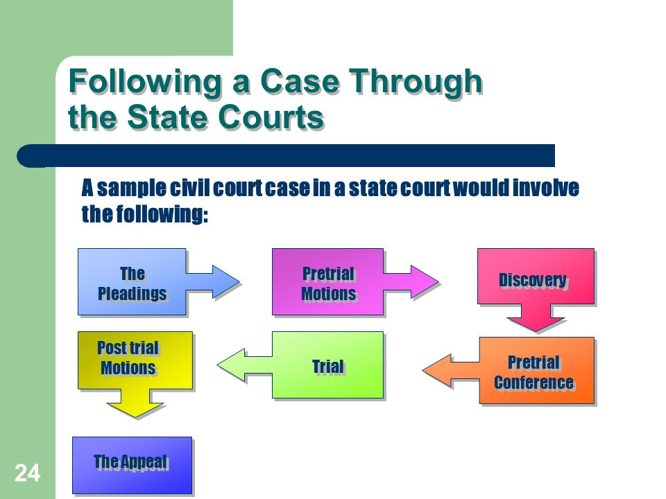 Following a Case Through the State Courts A sample civil court case in a state court would involve the following: The Pleadings The Pleadings Pretrial