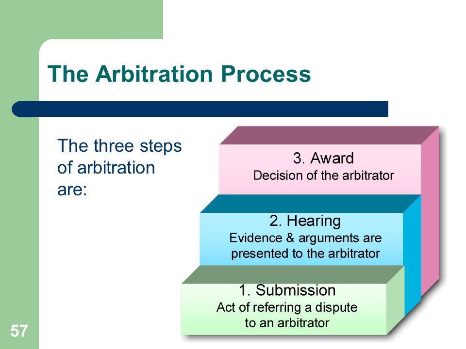 The Arbitration Process The three steps of arbitration are: 57