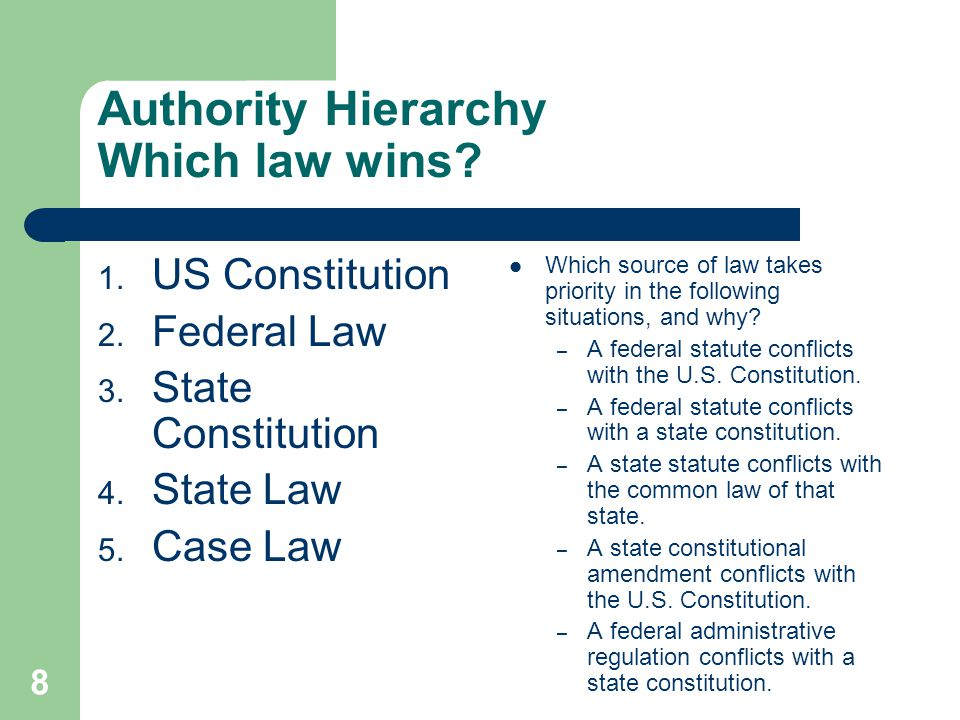 Authority Hierarchy Which law wins? 1. US Constitution 2. Federal Law 3. State Constitution 4. State Law 5. Case Law Which source of law takes priorit