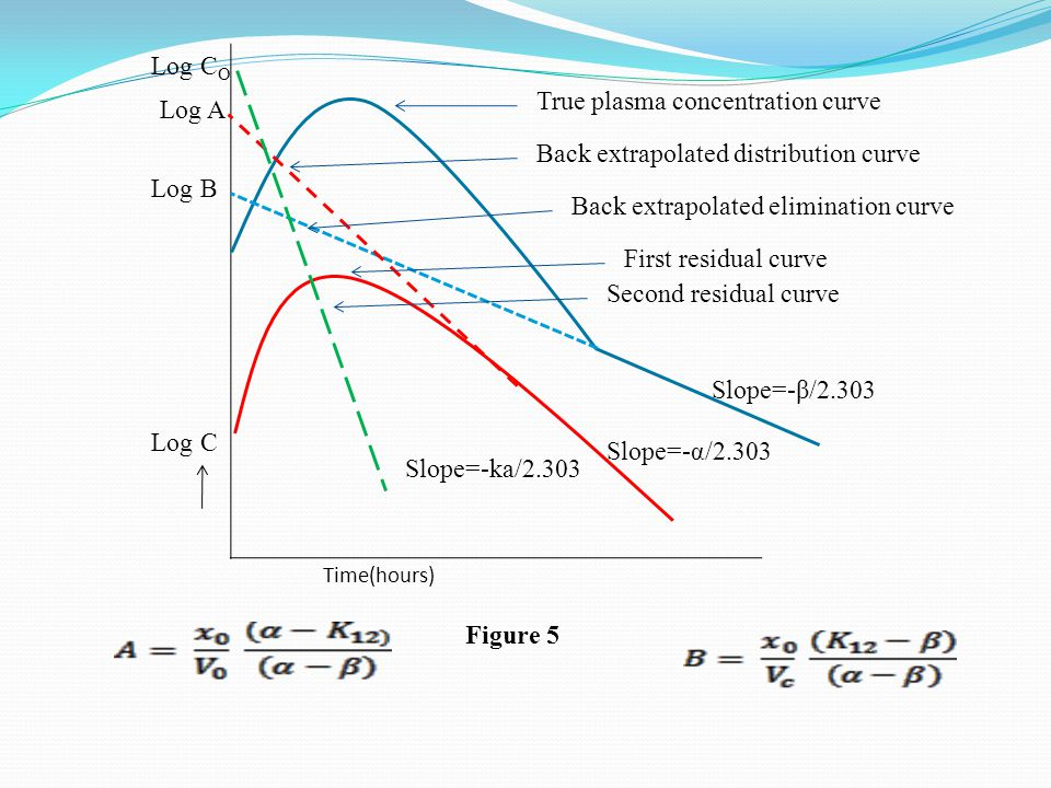 Time(hours) True plasma concentration curve Back extrapolated distribution curve Back extrapolated elimination curve First residual curve Second residual curve Log B Log A Log C O Log C Figure 5 Slope=-ka/2.303 Slope=-α/2.303 Slope=-β/2.303