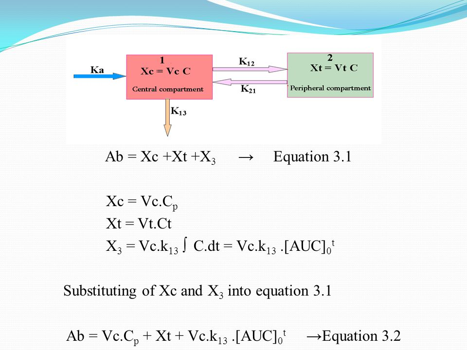 Ab = Xc +Xt +X 3 → Equation 3.1 Xc = Vc.C p Xt = Vt.Ct X 3 = Vc.k 13 ∫ C.dt = Vc.k 13.[AUC] 0 t Substituting of Xc and X 3 into equation 3.1 Ab = Vc.C