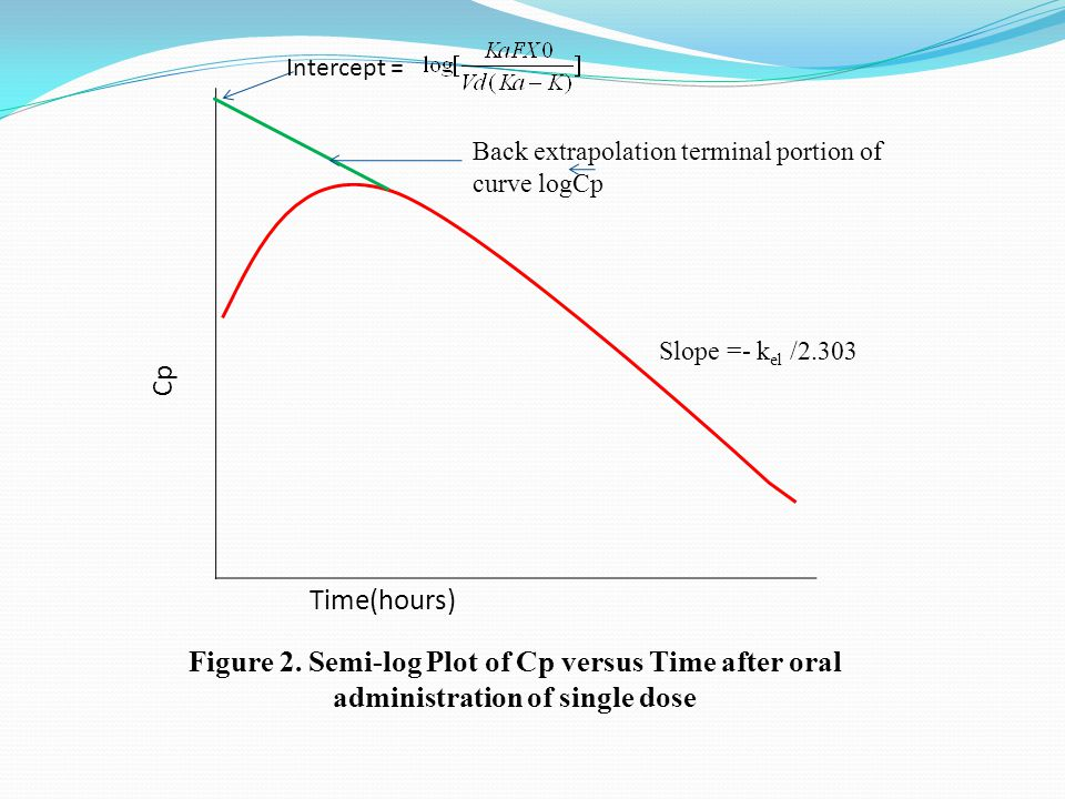 Figure 2. Semi-log Plot of Cp versus Time after oral administration of single dose Cp Time(hours) Back extrapolation terminal portion of curve logCp I