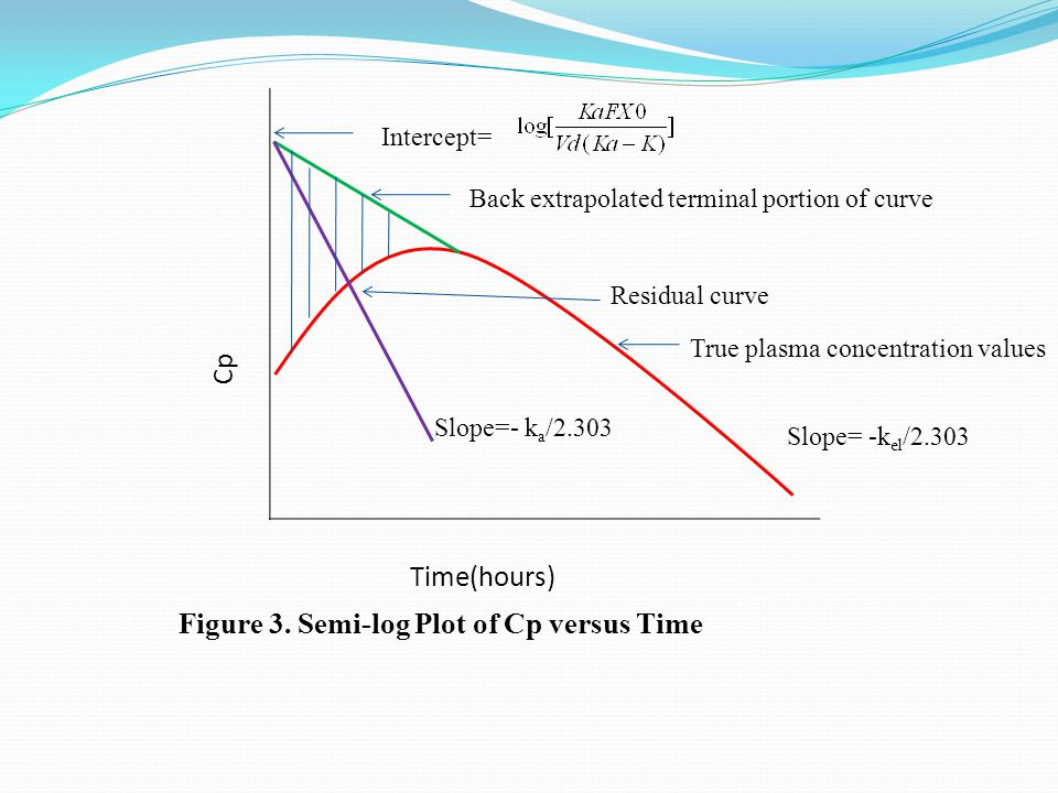 Figure 3. Semi-log Plot of Cp versus Time Cp Time(hours) Residual curve True plasma concentration values Back extrapolated terminal portion of curve S