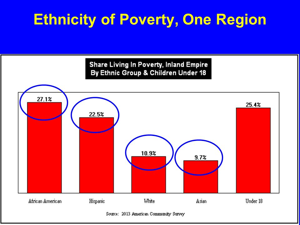 Ethnicity of Poverty, One Region