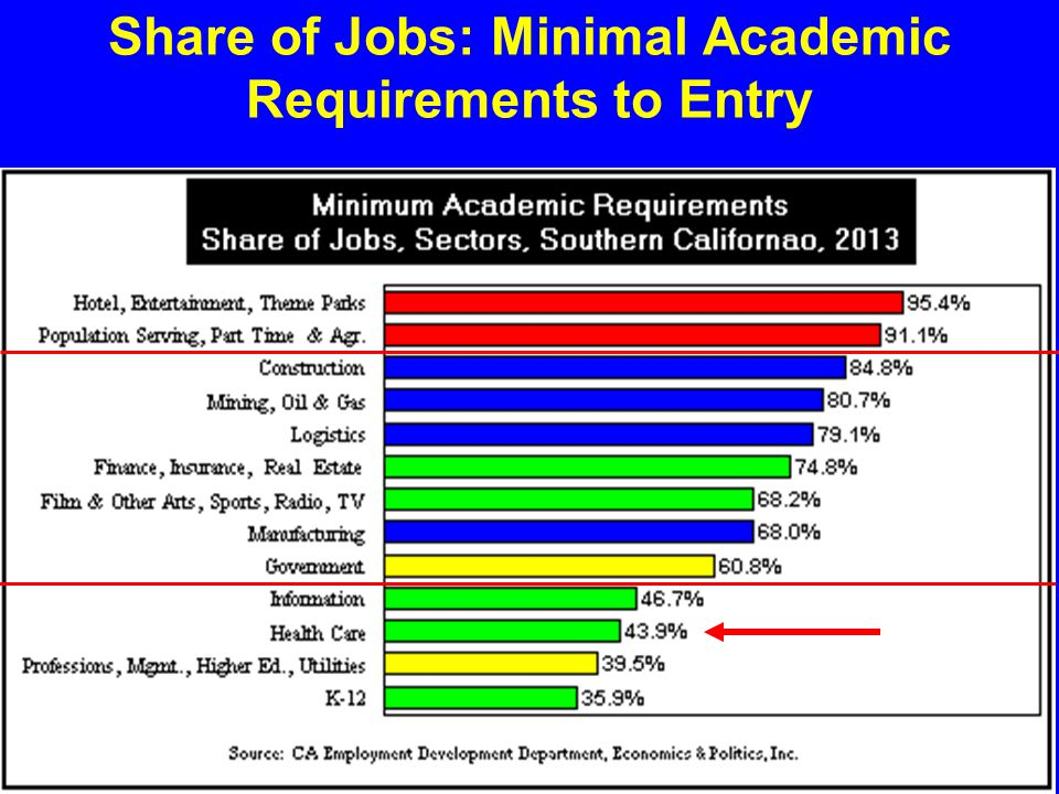 Share of Jobs: Minimal Academic Requirements to Entry
