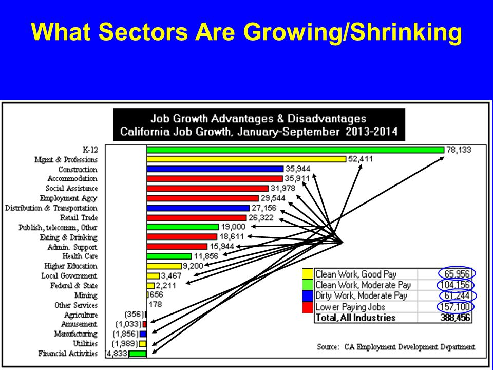 What Sectors Are Growing/Shrinking