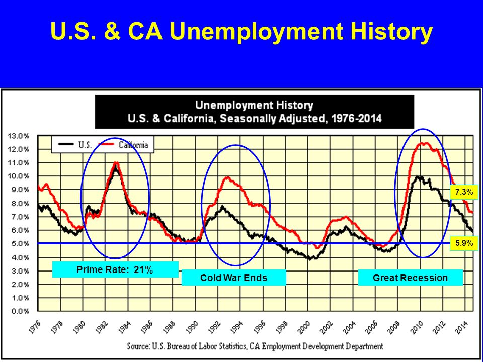 U.S. & CA Unemployment History Cold War Ends Great Recession Prime Rate: 21% 5.9% 7.3%