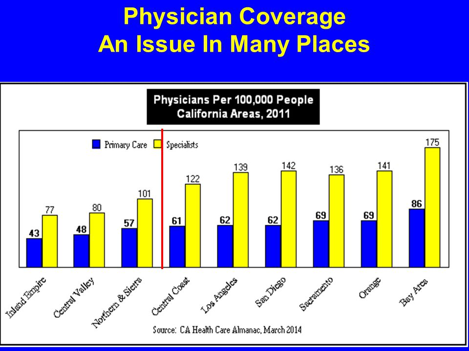 Physician Coverage An Issue In Many Places