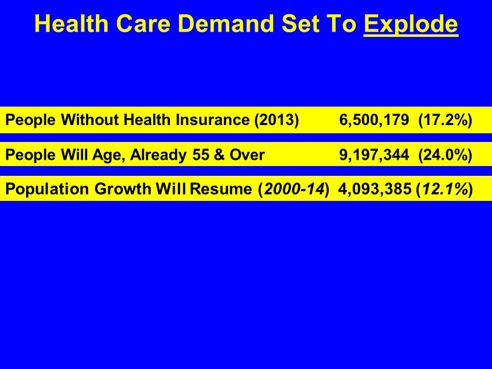 Health Care Demand Set To Explode People Without Health Insurance (2013) 6,500,179 (17.2%) People Will Age, Already 55 & Over 9,197,344 (24.0%) Population Growth Will Resume (2000-14) 4,093,385 (12.1%)