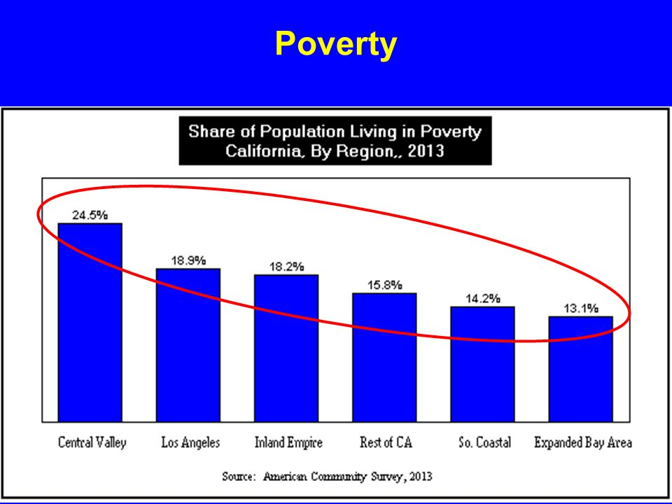 Much of Our Future Workforce Is Living In Poverty