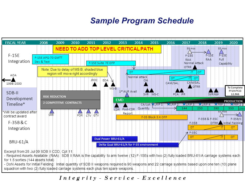 Sample Program Schedule I n t e g r i t y - S e r v i c e - E x c e l l e n c e F-35B & C Integration CTV GTV EMD SDB-II Development Timeline* CDR PDR SRR 1 st AUR Avail RISK REDUCTION 2 COMPETITIVE CONTRACTS RISK REDUCTION 2 COMPETITIVE CONTRACTS MS-B F-15E Suite 7E OFP DT IT OT F-15E APG-70 GMTT Dev & Test F-15E Integration Normal attack CAM/SAL F-35 Block 3.X OFP DT IT OT F-35B FISCAL YEAR 20082009201020112012201320142015201620172018 2019 F-35C JROC AOA 1998-2000 To Complete FY19-FY23 12,966 Normal Attack OTRR CAM/SAL OTRR F-35B & F-35C OTRR F-15E RAA F-15E Full Capability F-15E RAA *Will be updated after contract award F-35B/C Initial Fielding 2020 DT IT OT BRU-61/A Dual Power BRU-61/A Delta Qual BRU-61/A for F-35 environment MS-C FRP PRODUCTION LRIP 1LRIP 2LRIP 3LRIP 4FRP 1FRP 2 144250390550 1050 Quantity SVR PCA SVR DT IT OT 83 mos 59 mos CA/Lot Excerpt from 28 Jul 09 SDB II CDD, Cpt 11: - Required Assets Available (RAA): SDB II RAA is the capability to arm twelve (12) F-15Es with two (2) fully loaded BRU-61/A carriage systems each for 1.5 sorties (144 assets total) - DoN Assets for Initial Fielding: Initial quantity of SDB II weapons required is 90 weapons and 22 carriage systems based upon one ten (10) plane squadron with two (2) fully loaded carriage systems each plus ten spare weapons.