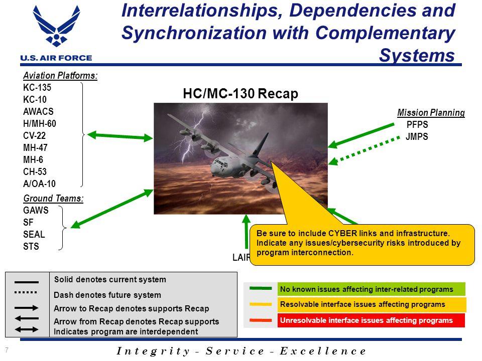 I n t e g r i t y - S e r v i c e - E x c e l l e n c e 7 Interrelationships, Dependencies and Synchronization with Complementary Systems Mission Planning PFPS JMPS Aviation Platforms: KC-135 KC-10 AWACS H/MH-60 CV-22 MH-47 MH-6 CH-53 A/OA-10 LAIRCM Ground Teams: GAWS SF SEAL STS HC/MC-130 Recap No known issues affecting inter-related programs Resolvable interface issues affecting programs Unresolvable interface issues affecting programs Solid denotes current system Dash denotes future system Arrow to Recap denotes supports Recap Arrow from Recap denotes Recap supports Indicates program are interdependent C-130J: Aircraft Procurement & Block Upgrades Be sure to include CYBER links and infrastructure.